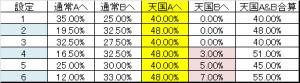 AKB ボーナス後モード移行率