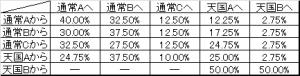 戦国乙女 モード移行率