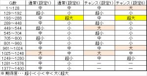 花の慶次-修羅- 暫定ゾーン