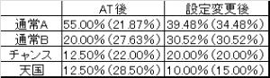 カイジ3 モード移行率