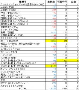 20141月差枚数