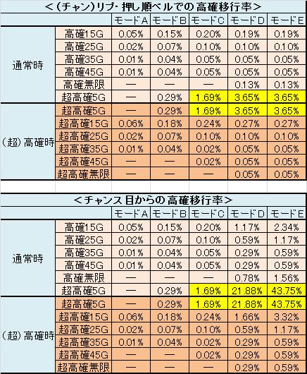 バジリスク-絆- リプ・押し順ベル、チャンス目からの高確移行詳細
