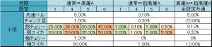 聖闘士星矢-黄金激闘編- 小役別の高確A移行率