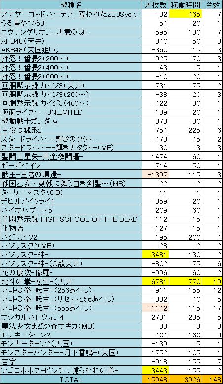 2014年2~4月機種別差枚数