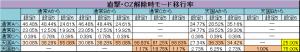 モンスタハンター-月下雷鳴- 直撃・CZ解除時のモード移行率