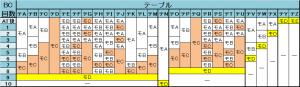 バジリスク-絆- AT後モード移行率