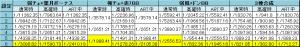 緑ドンVIVA2 状態別特定ボーナス出現率