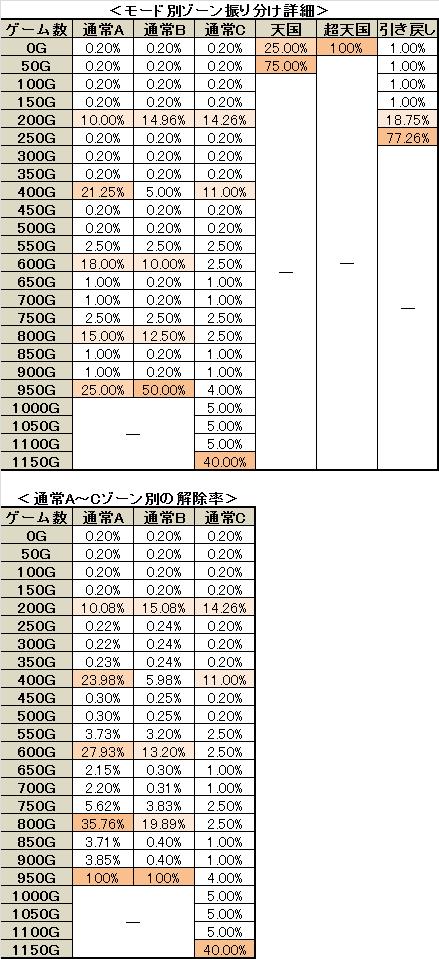 パチスロ 三国志 ゾーン振り分け詳細