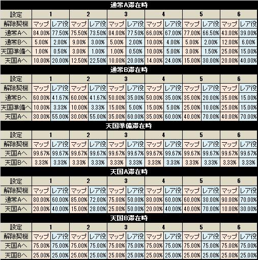 パチスロ サラリーマン番長3 モード移行率解析