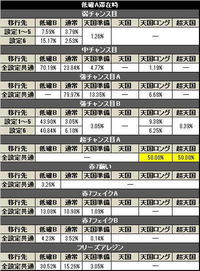 パチスロ アレジンAT中モード移行率(低確A)