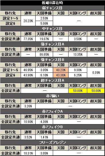 パチスロ アレジンAT中モード移行率(低確B)