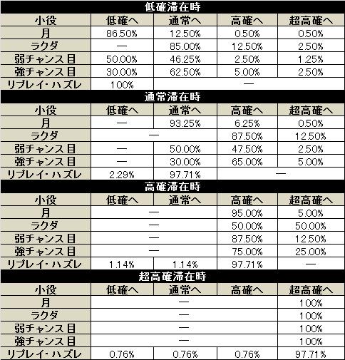 アラジンA2 チェリ連モード移行率解析