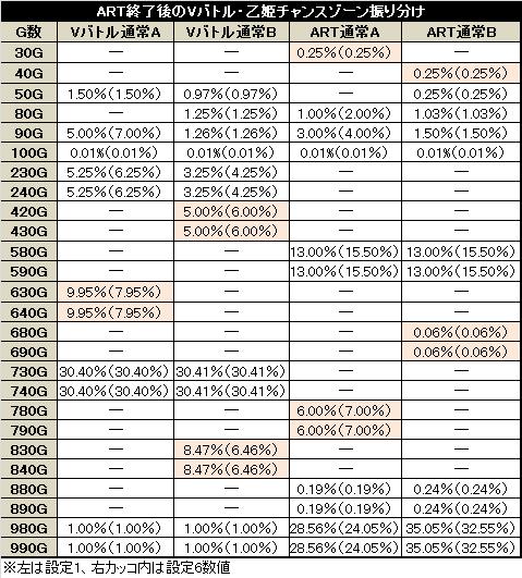 蒼穹のファフナー Vバトル・乙姫チャンスゾーン振り分け(通常モード)