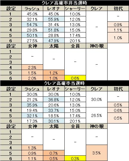 秘宝伝 伝説への道 ART終了画面選択率