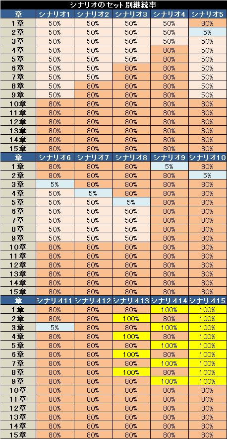 ニンジャガイデン シナリオのセット別継続率