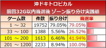 okidoki-tropical-zone100-tengokugo