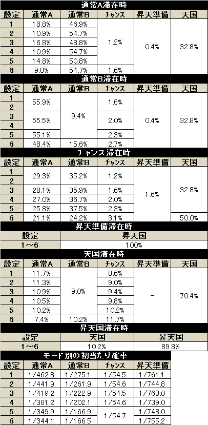 バガナックルー モード移行率(修正版)