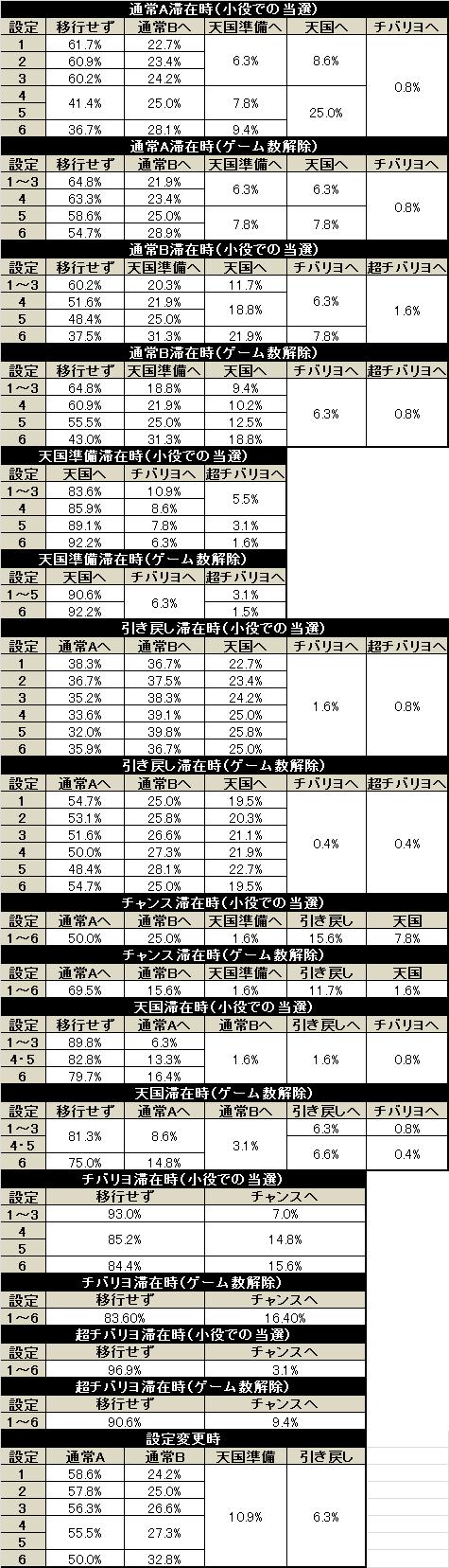 パチスロ ニューチバリヨ モード移行率解析