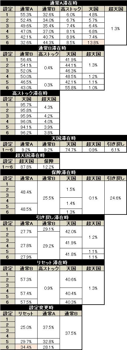 パチスロ キングパルサー モード移行率最終形