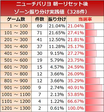 newchibariyo-zone100-reset