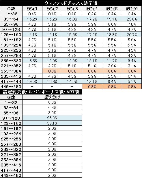 消されたルパン ゾーン振り分け完全版