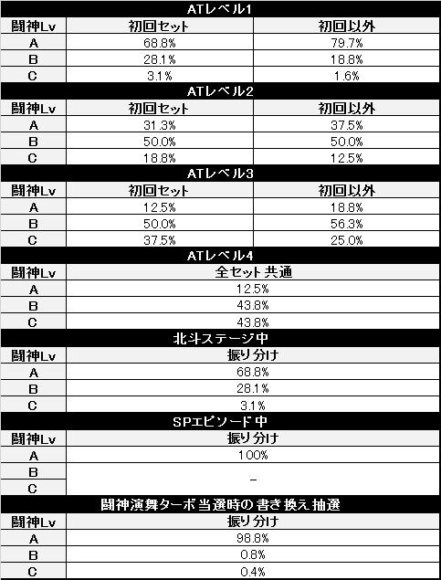 北斗の拳 修羅の国篇 闘神レベル振り分け(改)