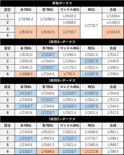 パチスロ クランキーセレブレーション 特定ボーナス確率
