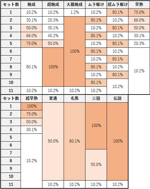 スロット G1優駿倶楽部 セット別の継続率