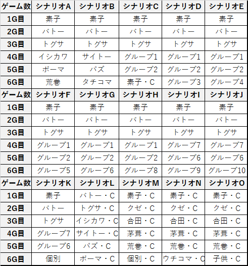 スロット 攻殻機動隊2 REG中キャラ紹介パターン