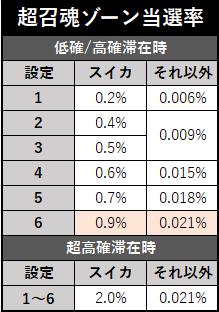 スロット リング2 終焉ノ刻 超召魂ゾーン当選率(修正版)