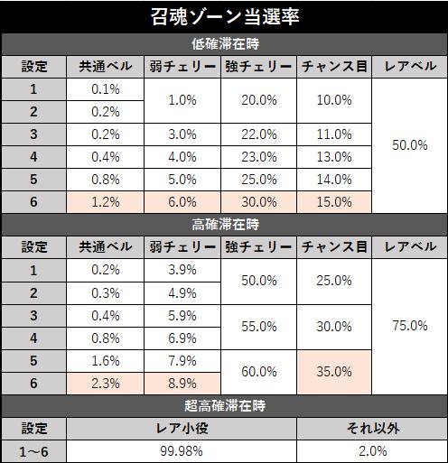 スロット リング2 終焉ノ刻 召魂ゾーン当選率(修正版)