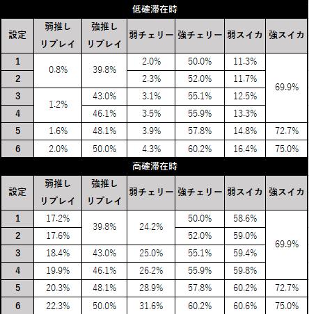 スロット AKB48 勝利の女神 レア小役別のCZ当選率