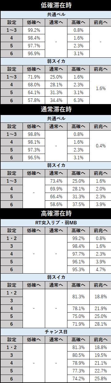 スロット 北斗の拳 新伝説創造 状態移行率(設定差あり)