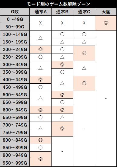 スロット 笑うセールスマン3 ゲーム数解除ゾーン