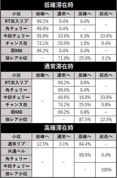 スロット 北斗の拳 新伝説創造 モード移行率(設定差なし)