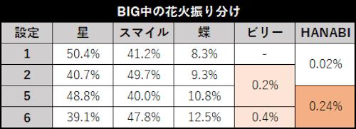 スロット ドンちゃん2 BIG中の花火振り分け詳細(修正)