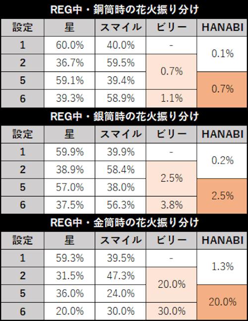 スロット ドンちゃん2 REG中の花火振り分け詳細