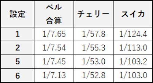 スロット ザクザク七福神 小役確率(設定判別用)